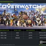 Nvidia Releases GeForce Game Ready Driver for Overwatch
