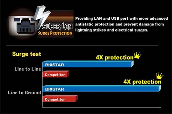 BIOSTAR Introducing Built-In LAN Surge Protection For Motherboards