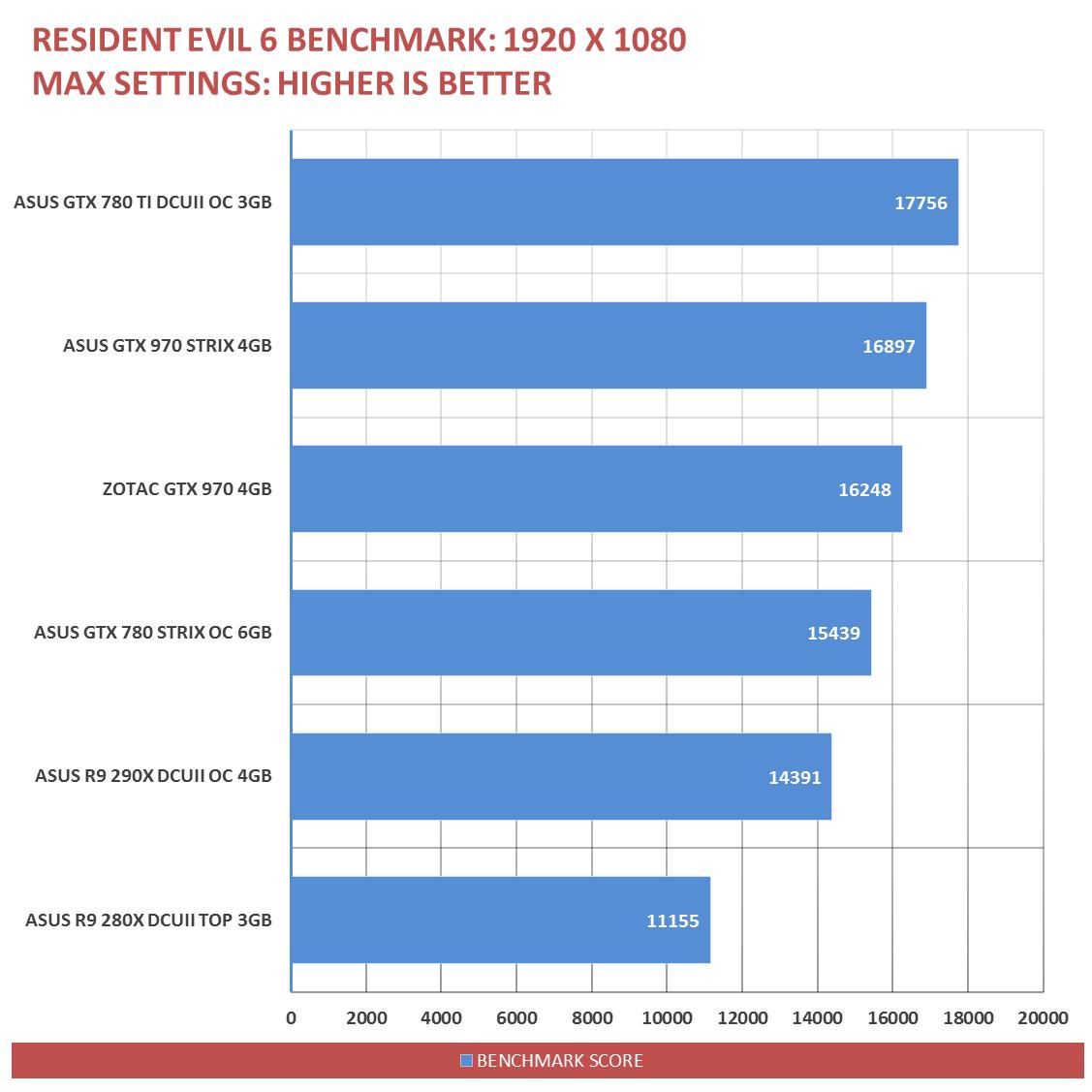 ASUS-GTX-970-Performance-6