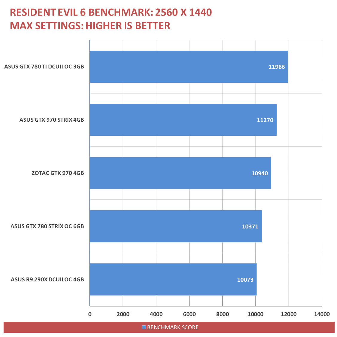 ASUS-GTX-970-Performance-7
