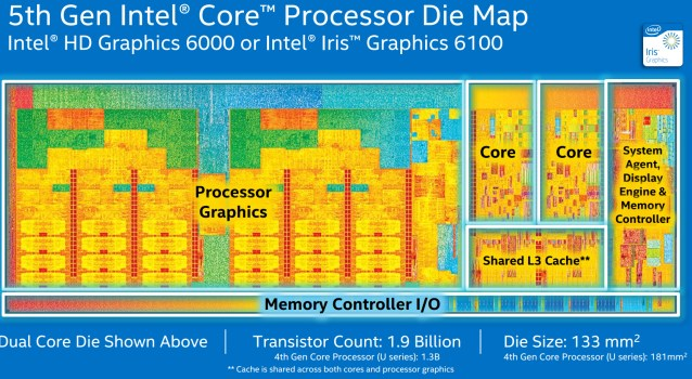 Intel Silently Releases 5th Generation Core Series Processors (Kinda)
