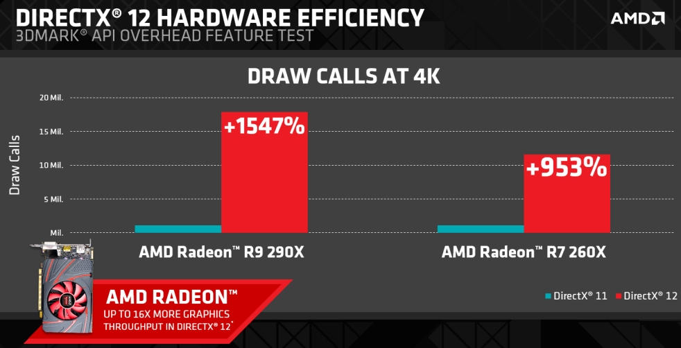 AMD Shows Off Massive Improvements With DirectX 12
