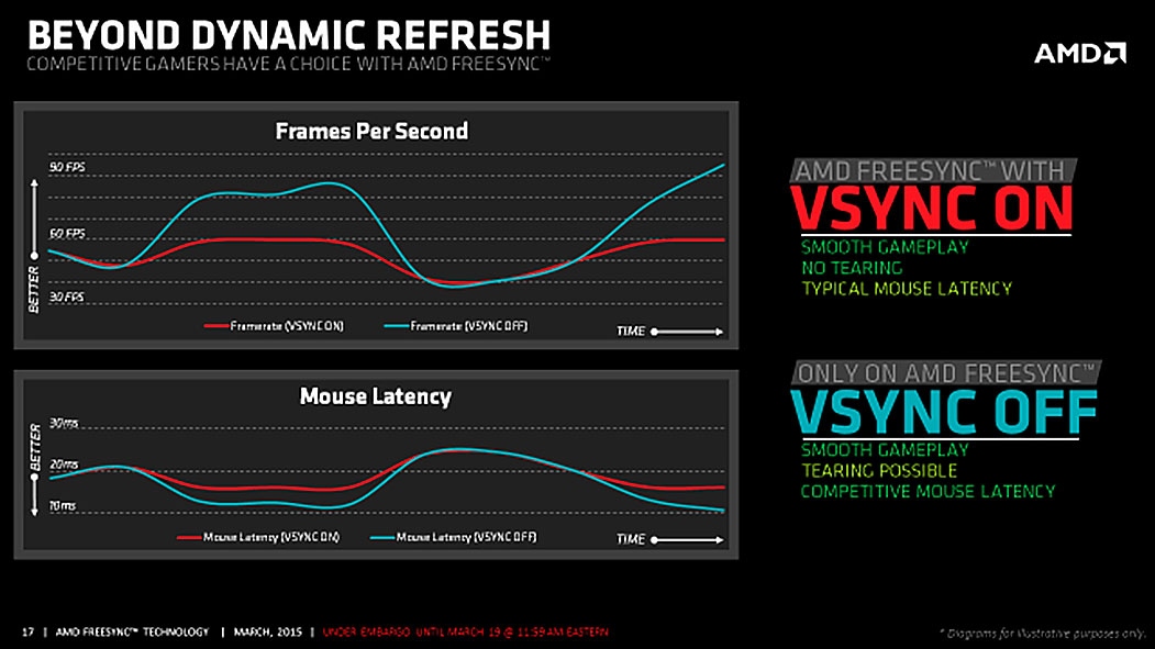AMD Officially Launches FreeSync; Drivers & Displays Now Available!