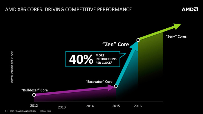 AMD On The Offensive: To Fight Back Intel & Nvidia