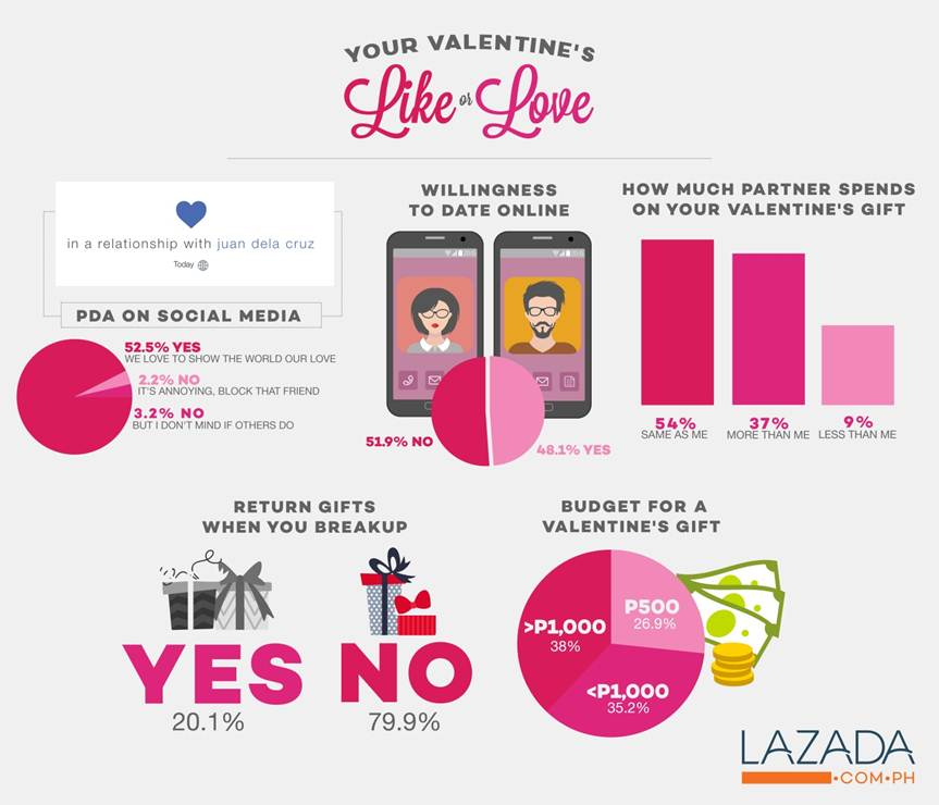 LAZADA Takes Interesting Valentines Survey