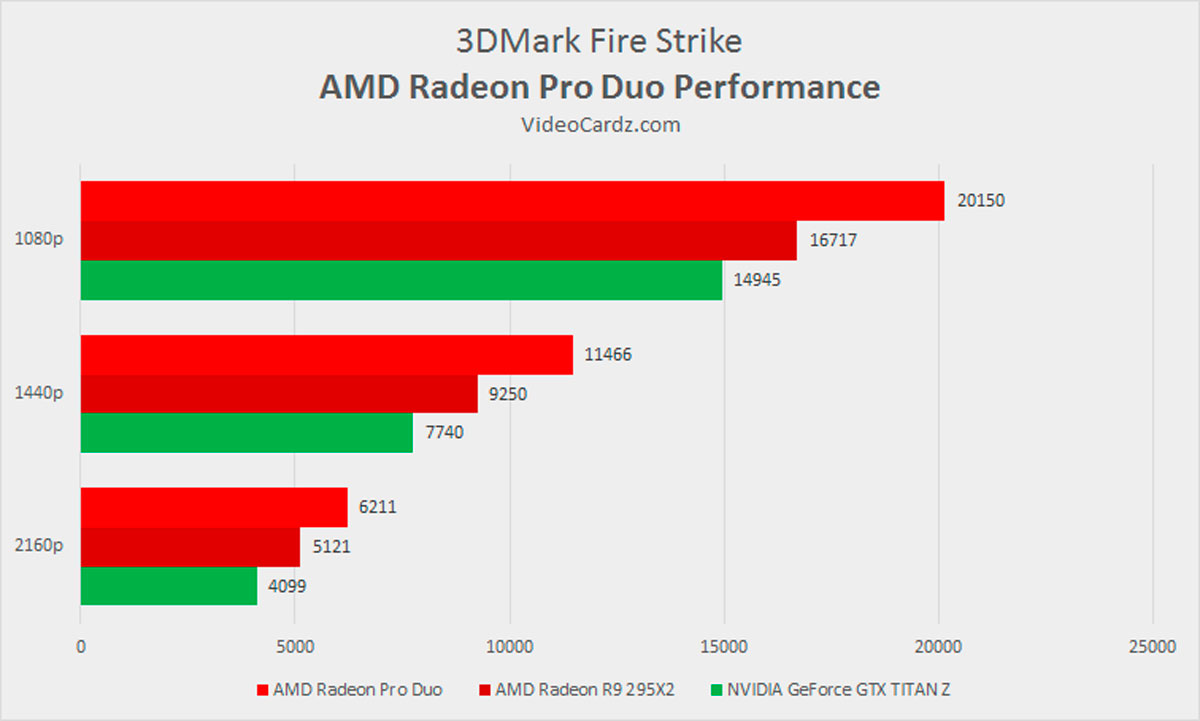 Amd Is On The Vr Offensive With Radeon Pro Duo on 3dmark