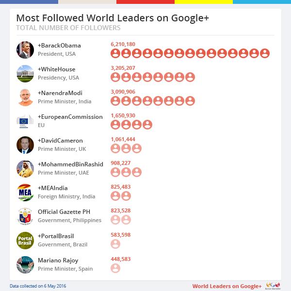 Wolrd-Leaders-Google-PR-3
