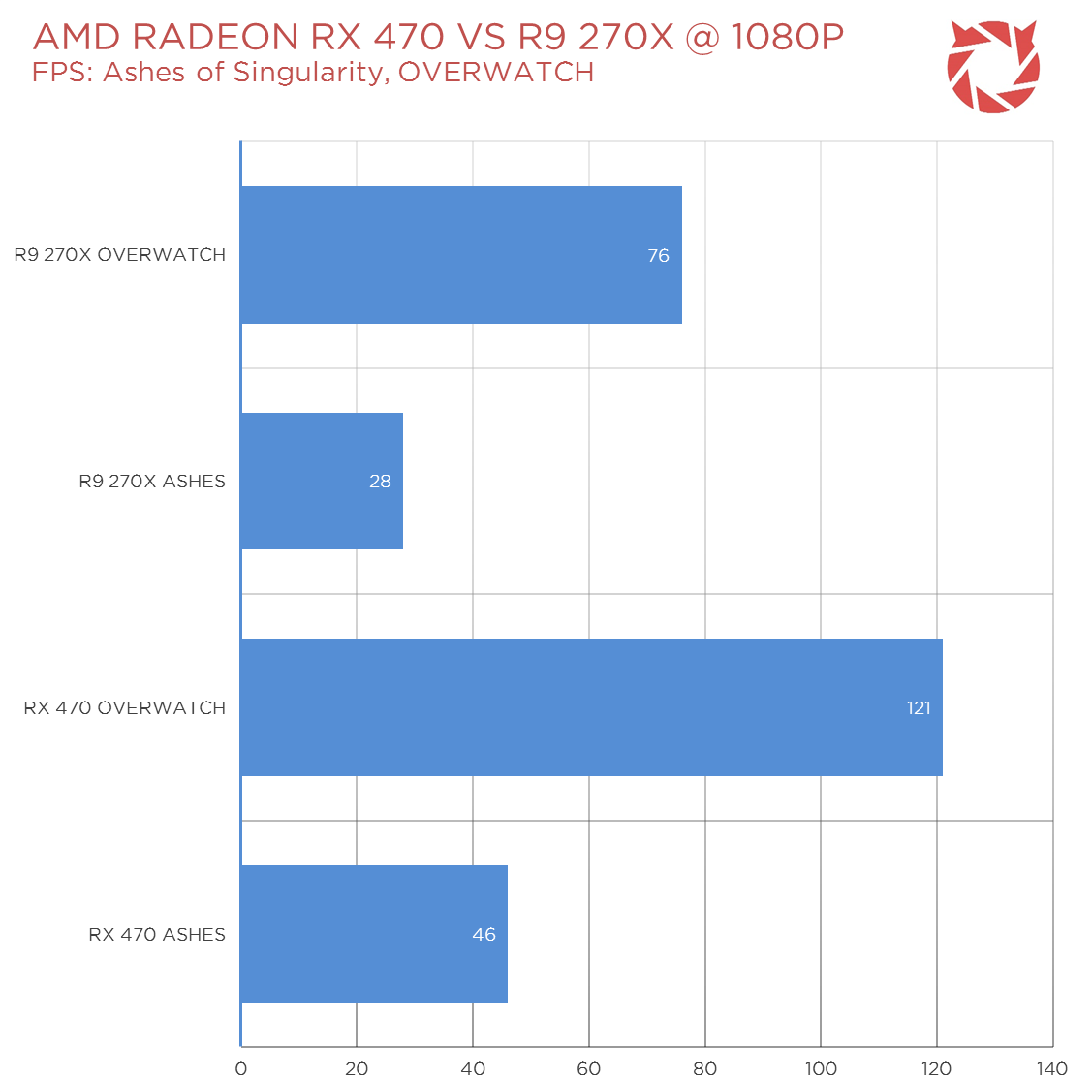 AMD Polaris RX 480M And RX 470 Benchmarks Surfaced