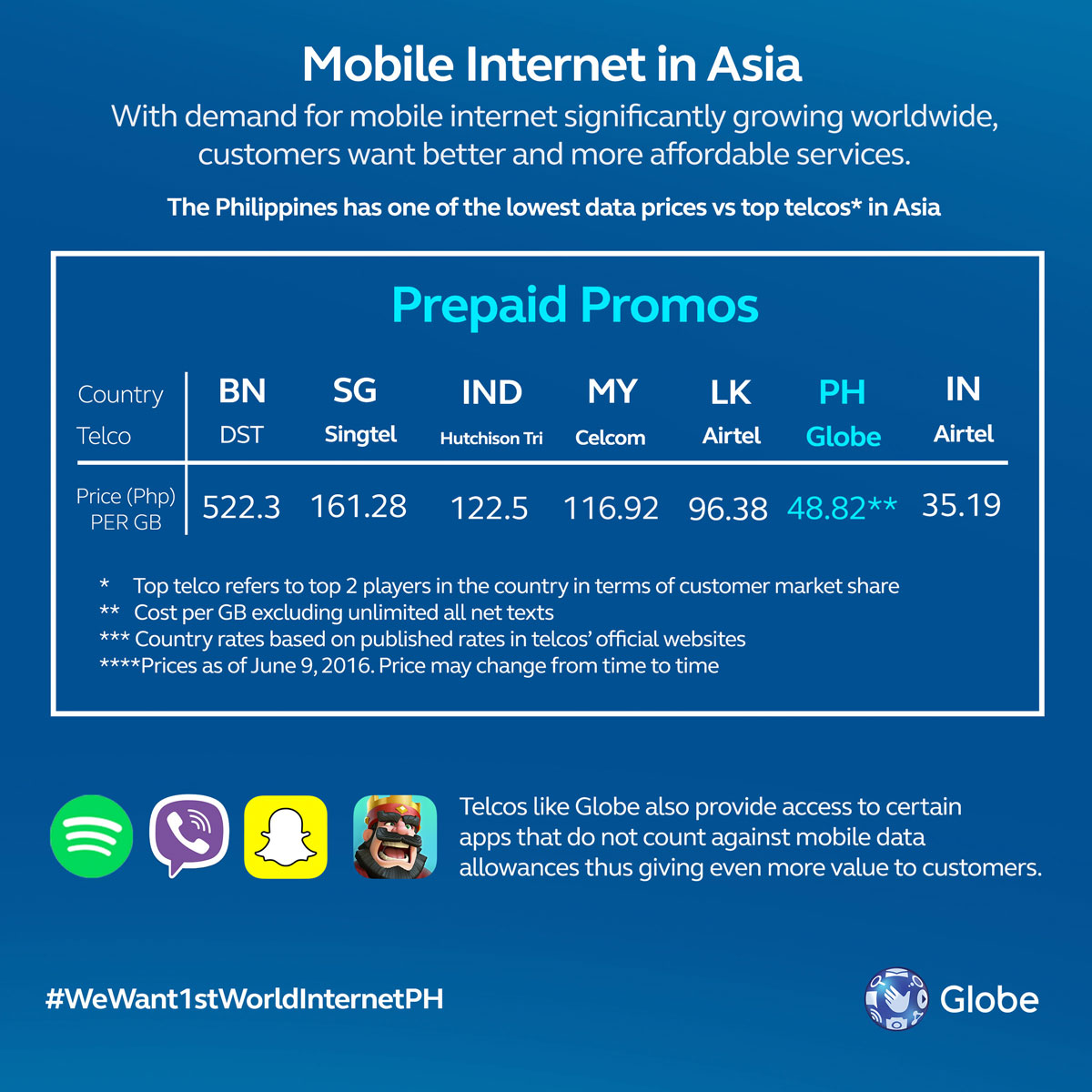 GoSURF50 Now The 2nd Most Affordable Mobile Data Service At APAC