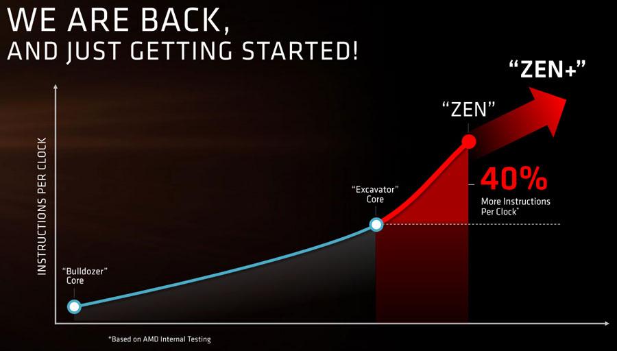 AMD Demonstrates Breakthrough Performance of Next-Generation Zen Processor Core
