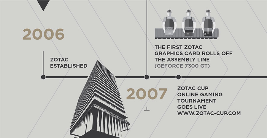 ZOTAC Celebrates 10th Anniversary – What's Inside For You?