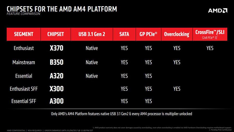AMD-Ryzen-CES-2017-News-PR-2