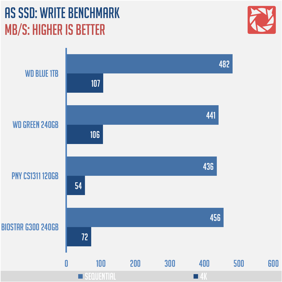 WD-Blue-SSD-1TB-Benchmark-4