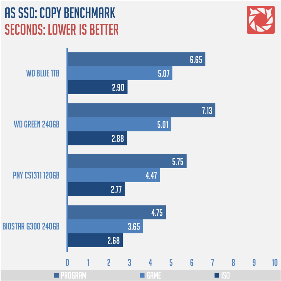 WD-Blue-SSD-1TB-Benchmark-5