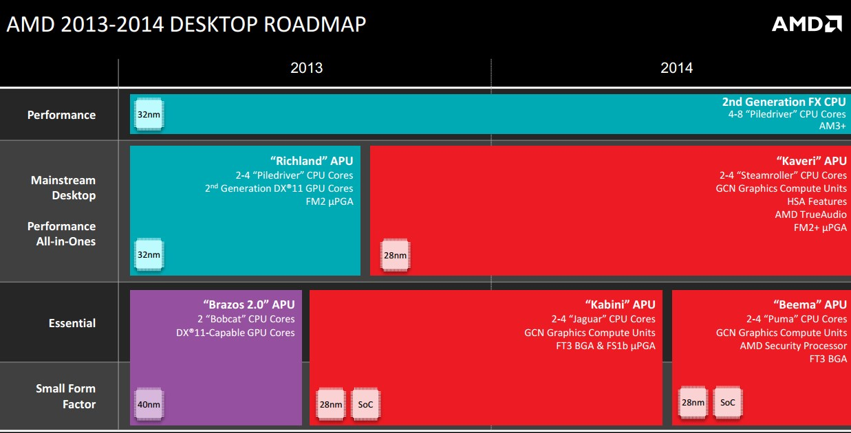 AMD-Dektop-Roadmap-2014-1