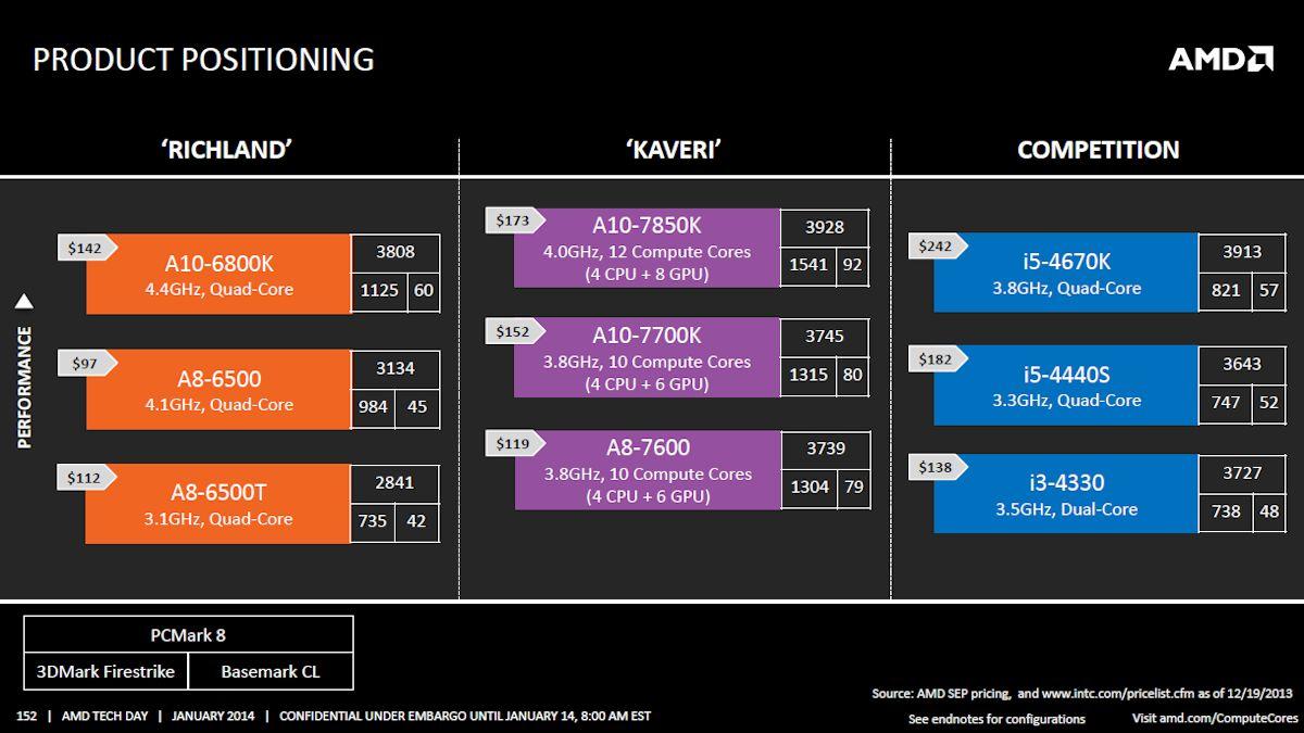 AMD-Kaveri-APU-PR-1