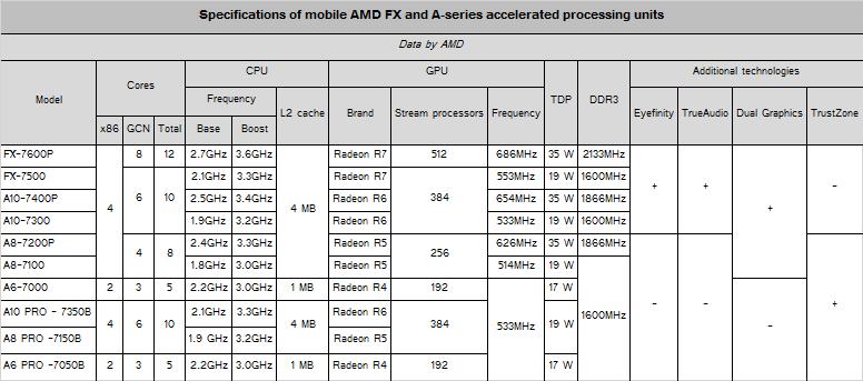 AMD-Kaveri-Mobile-APU
