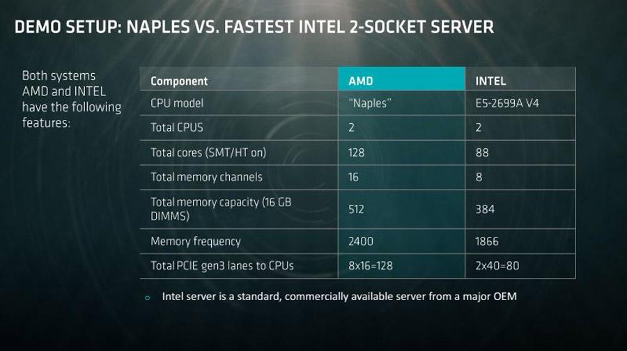 AMD-Naples-32-Core-Server-CPU-PR-3
