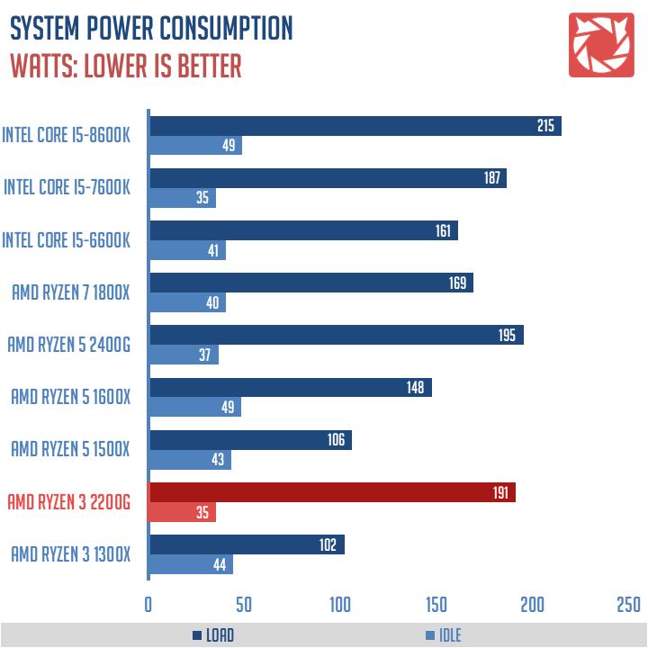 AMD-Ryzen-3-2200G-Benchmarks-1