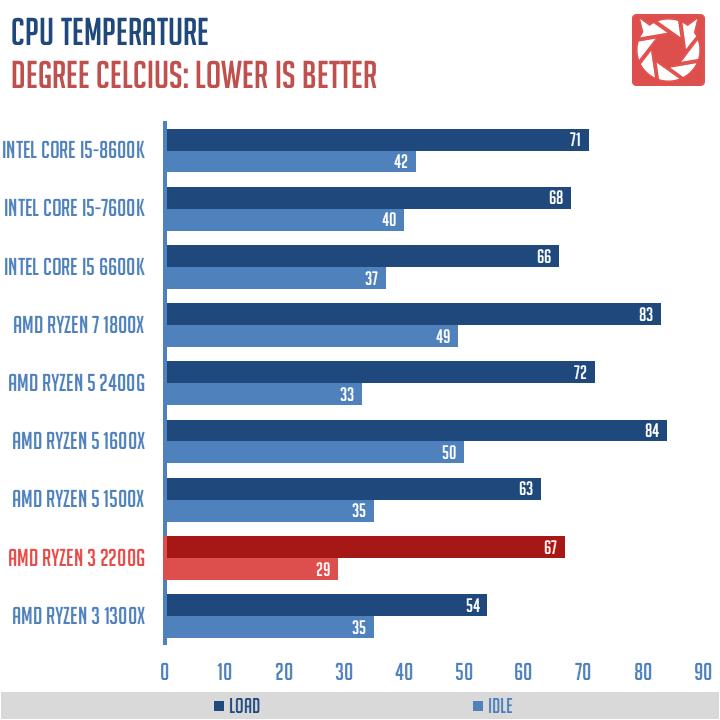 AMD-Ryzen-3-2200G-Benchmarks-2