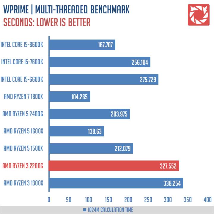 AMD-Ryzen-3-2200G-Benchmarks-3
