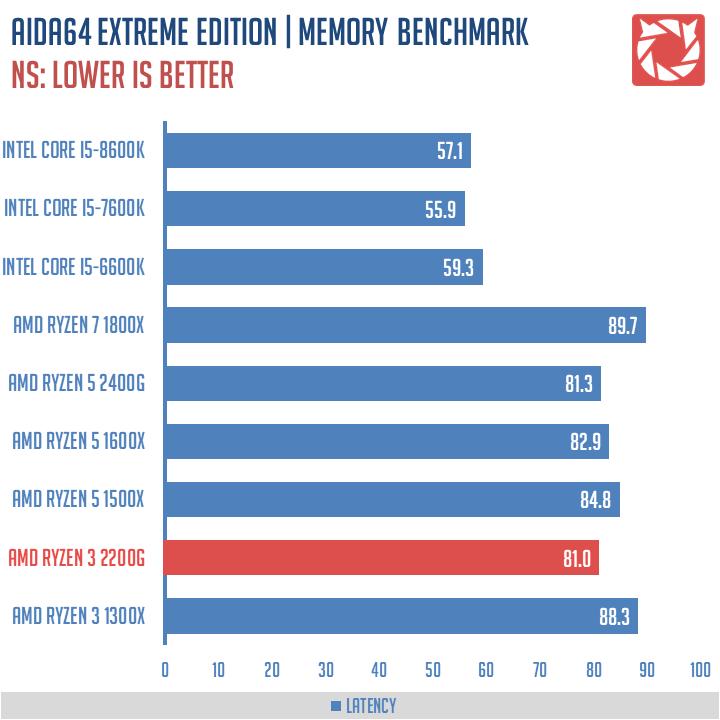 AMD-Ryzen-3-2200G-Benchmarks-5