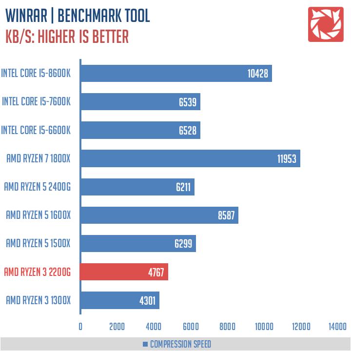 AMD-Ryzen-3-2200G-Benchmarks-6