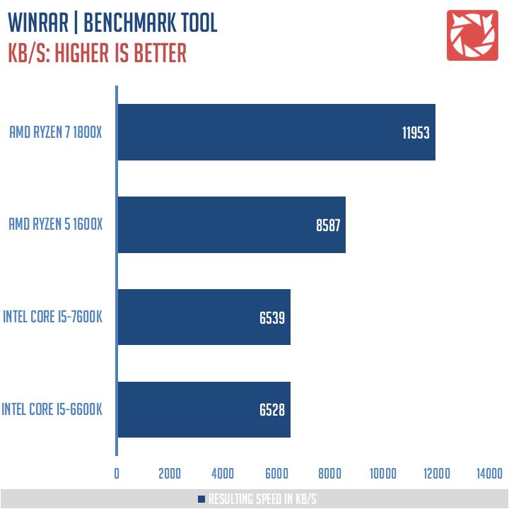 AMD-Ryzen-5-1600X-Review-6