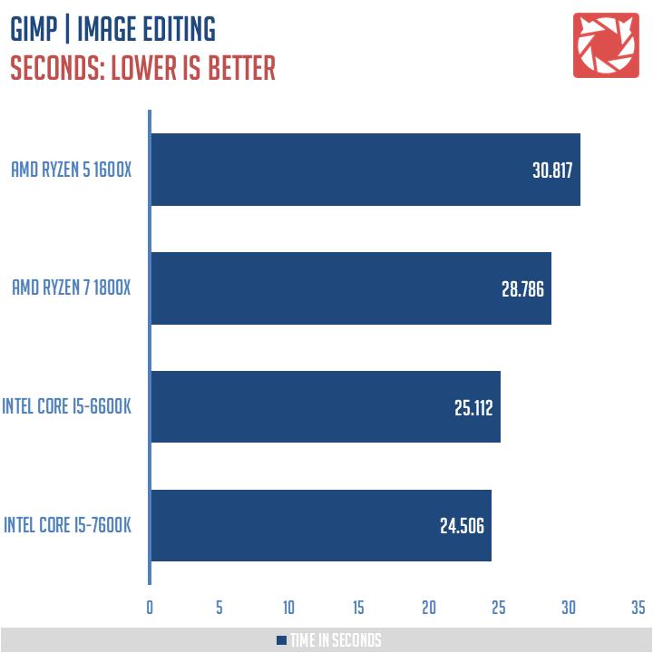 AMD-Ryzen-5-1600X-Review-7
