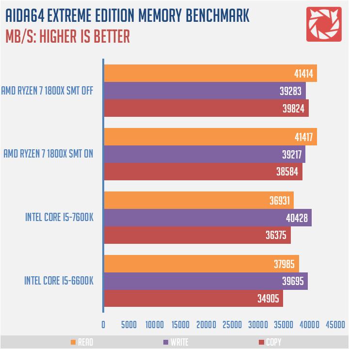 AMD-Ryzen-7-1800X-Benchmark-5