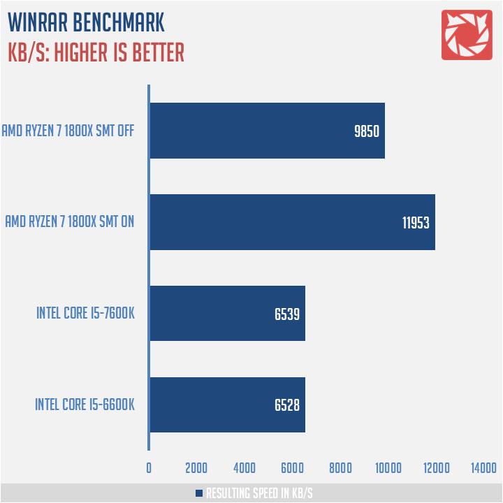 AMD-Ryzen-7-1800X-Benchmark-6