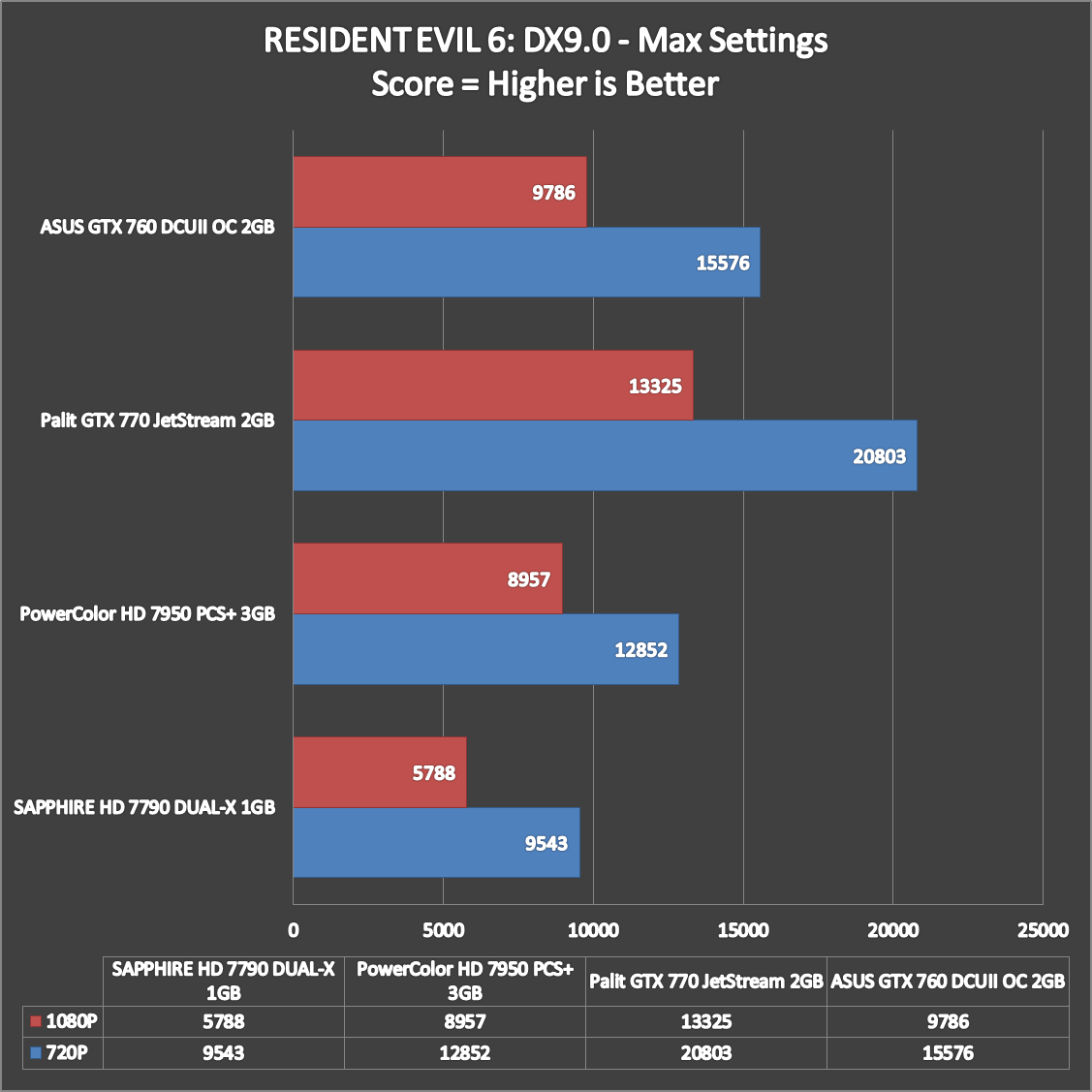 ASUS-GTX-760-DCUII-OC-Benchmarks-Stock-5