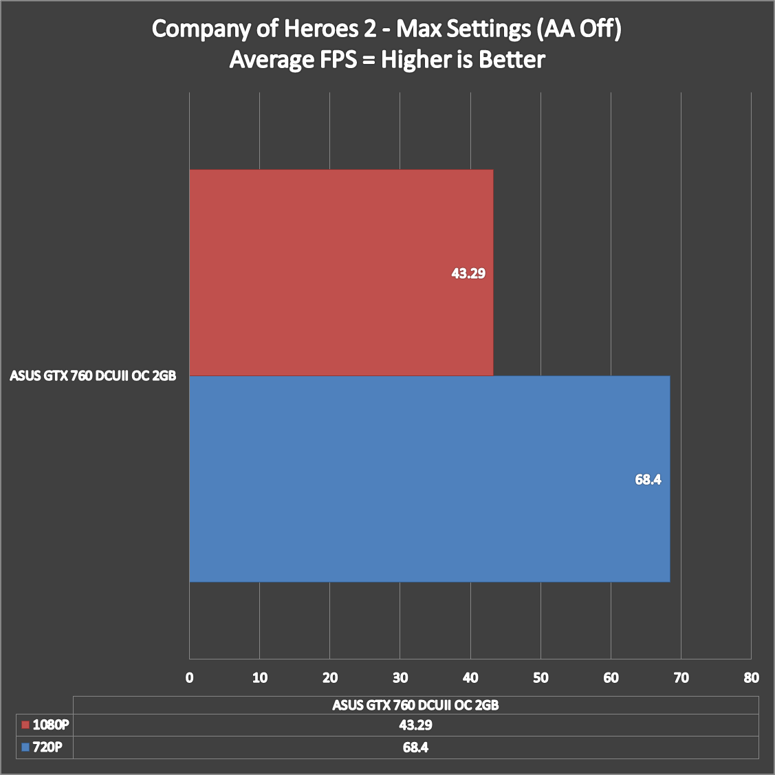 ASUS-GTX-760-DCUII-OC-Benchmarks-Stock-7