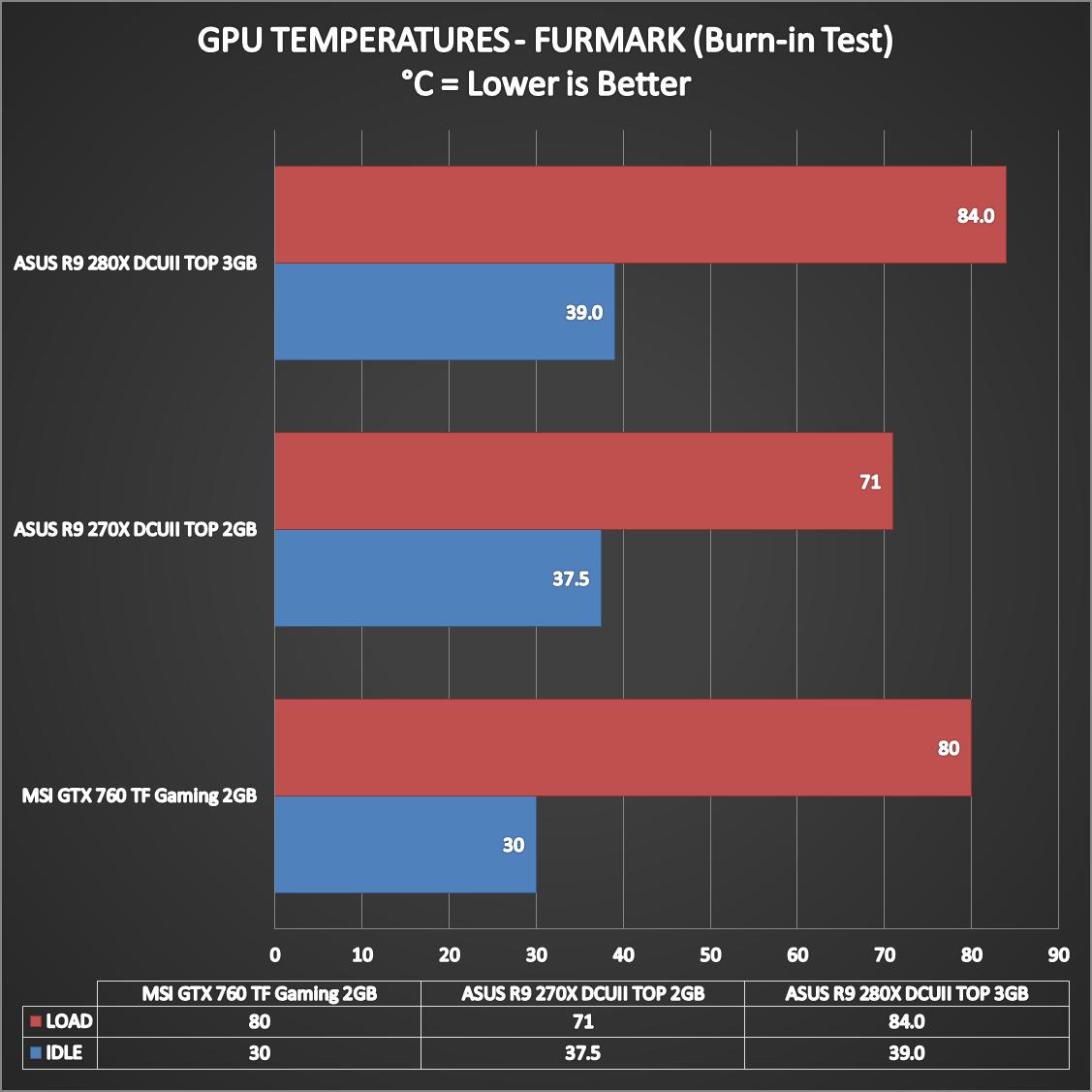 ASUS-R9-280X-DCUII-TOP-Performance-12