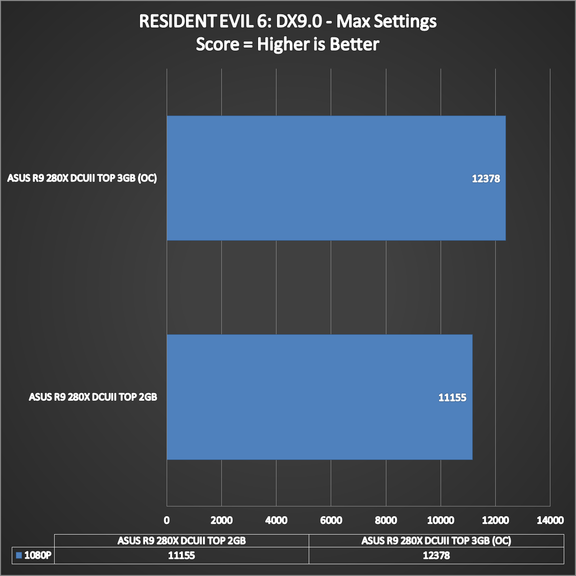 ASUS-R9-280X-DCUII-TOP-Performance-14