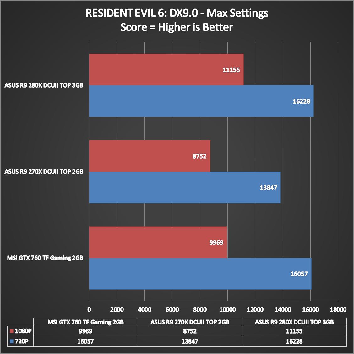 ASUS-R9-280X-DCUII-TOP-Performance-6