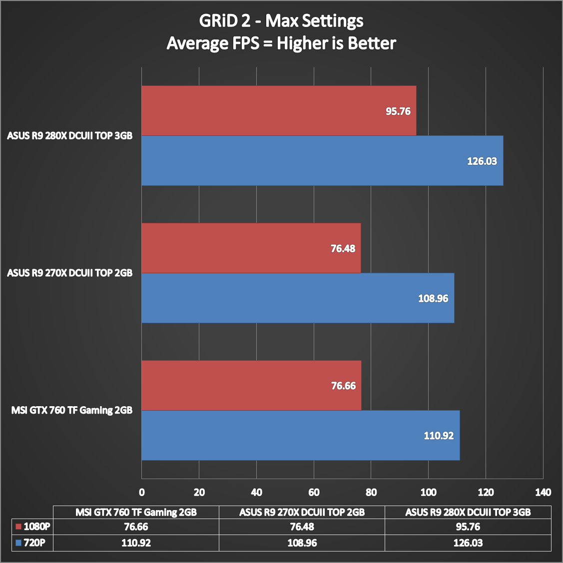 ASUS-R9-280X-DCUII-TOP-Performance-9
