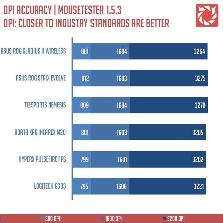 ASUS-ROG-Gladius-II-Wireless-Benchmarks-(8)-V2