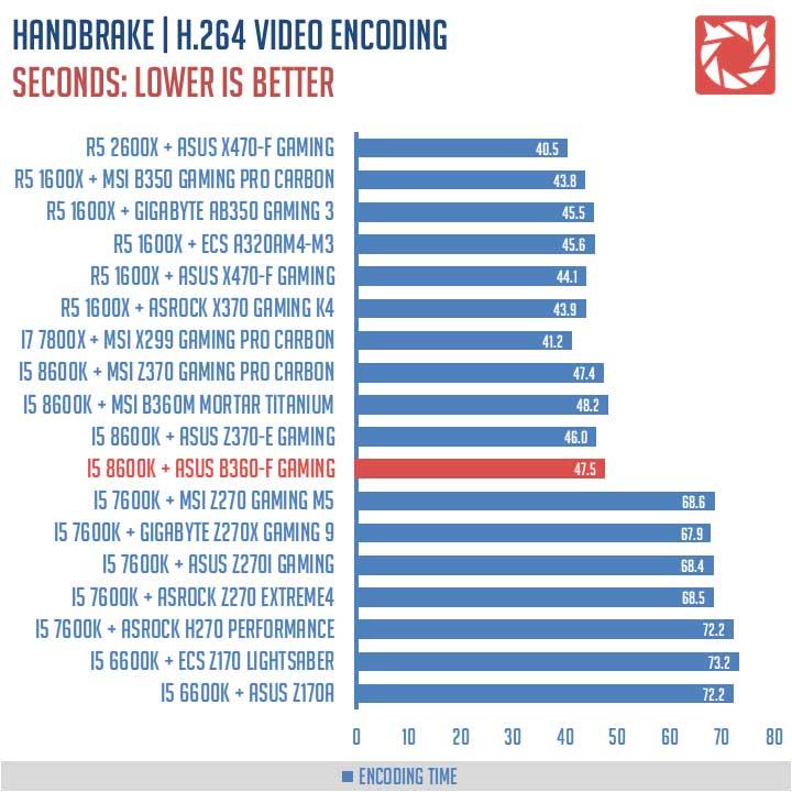 ASUS-ROG-Strix-B360-F-Gaming-Benchmarks-(7)