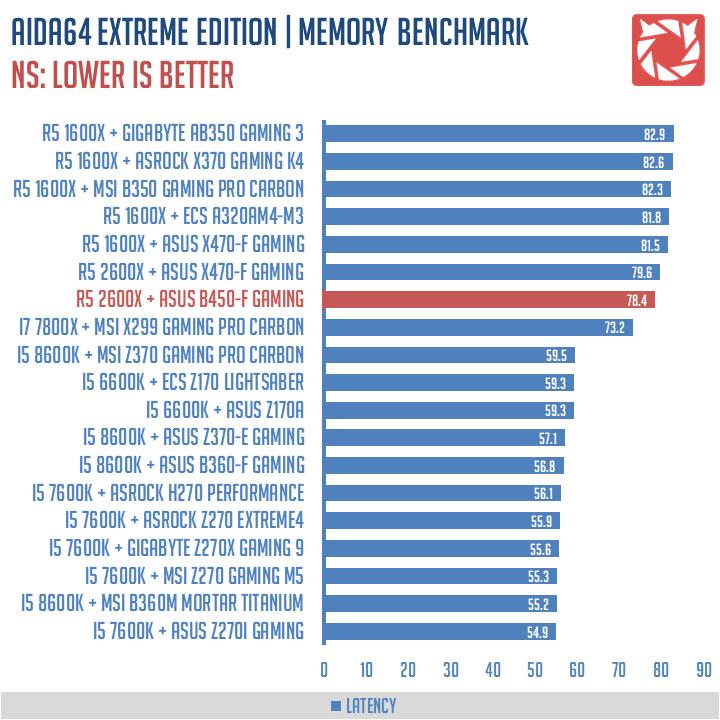 ASUS ROG Strix B450-F Gaming Benchmark (4)