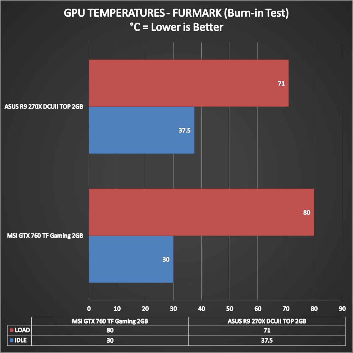 ASUS-Radeon-R9-270X-DirectCUII-TOP-12