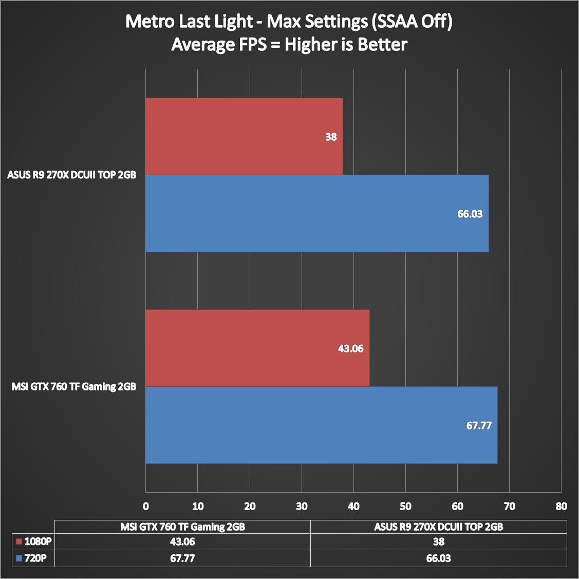 ASUS-Radeon-R9-270X-DirectCUII-TOP-7