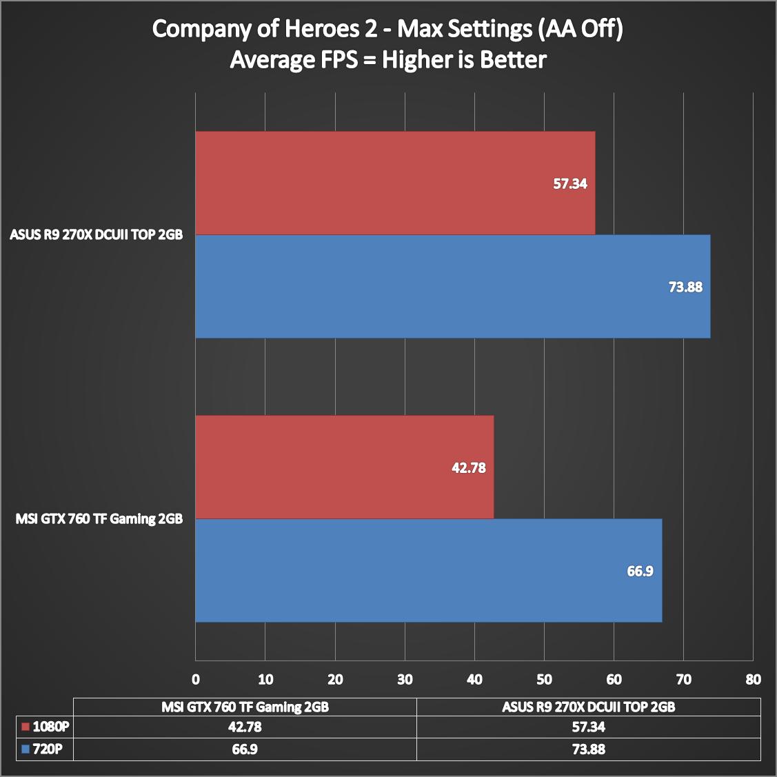 ASUS-Radeon-R9-270X-DirectCUII-TOP-8