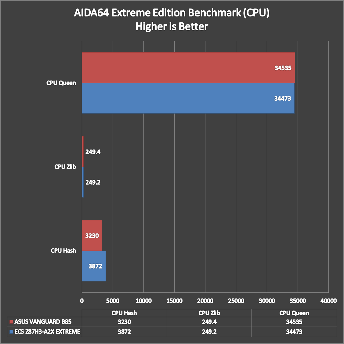 ASUS-Vanguard-B85-Benchmarks-1