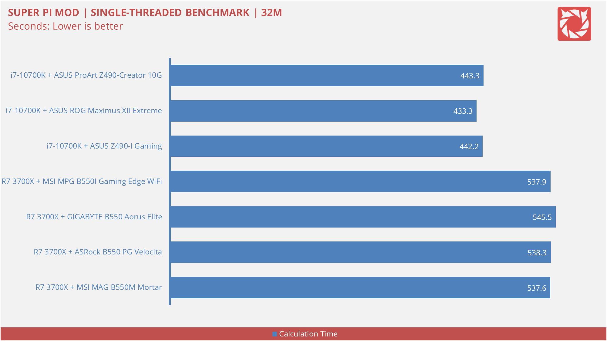 ASUS Z490 I Gaming Benchmarks 1