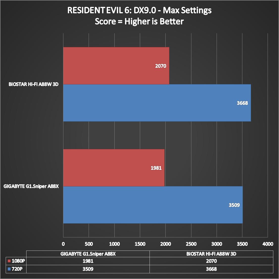 BIOSTAR-Hi-Fi-A88W-3D-Benchmarks-11