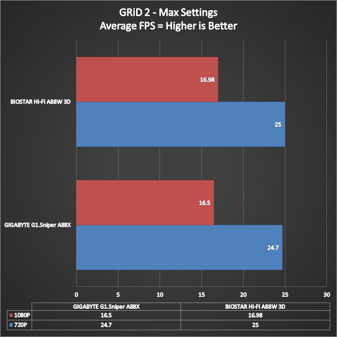BIOSTAR-Hi-Fi-A88W-3D-Benchmarks-14