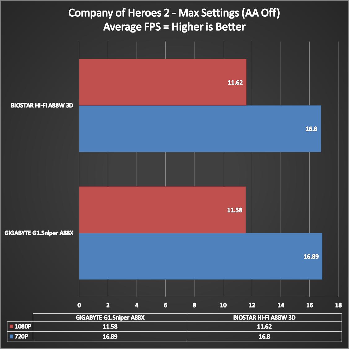 BIOSTAR-Hi-Fi-A88W-3D-Benchmarks-16