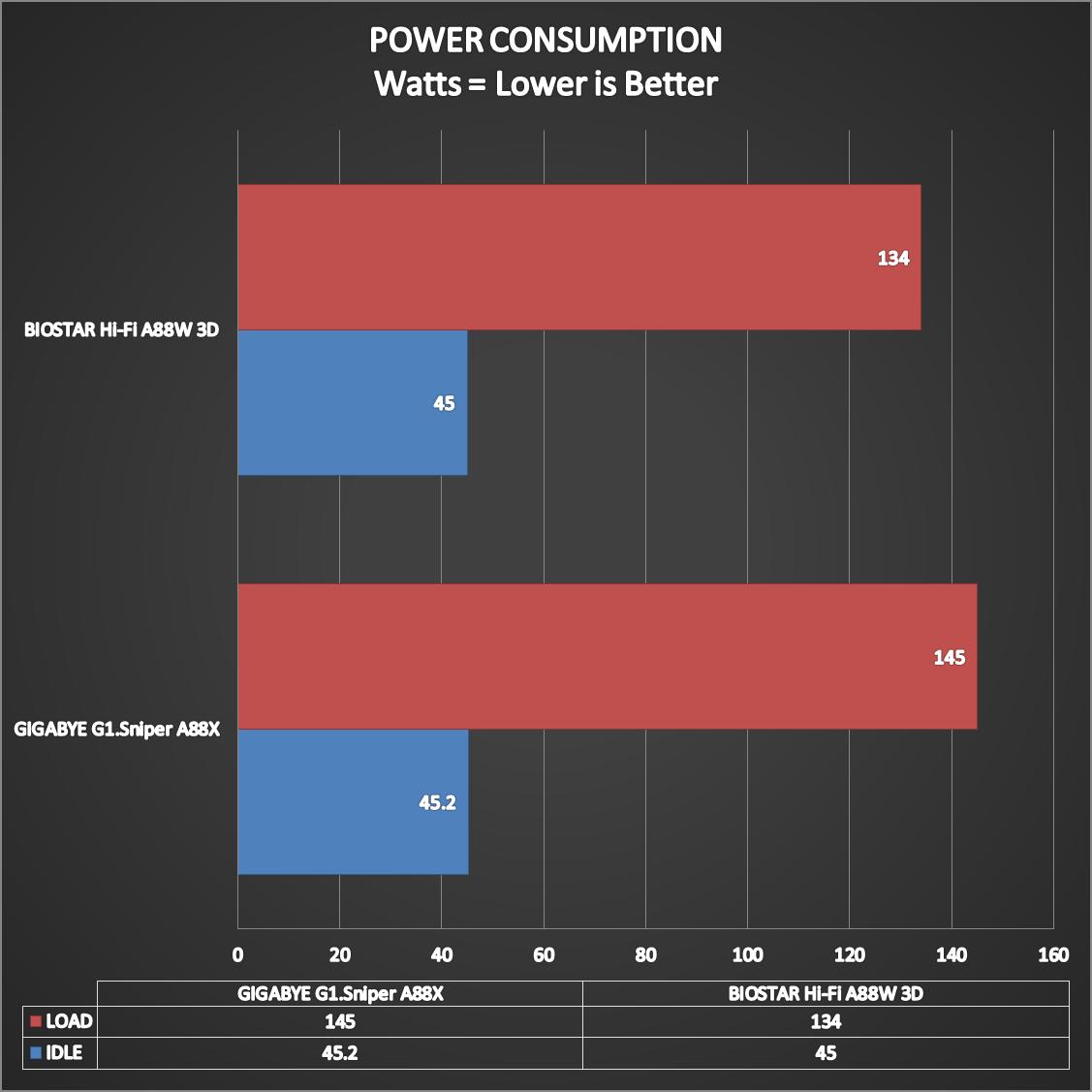 BIOSTAR-Hi-Fi-A88W-3D-Benchmarks-17