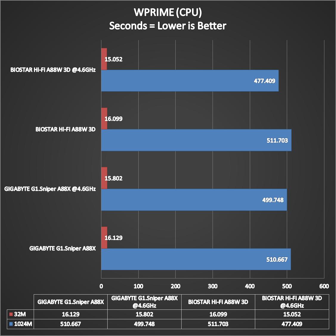 BIOSTAR-Hi-Fi-A88W-3D-Benchmarks-19